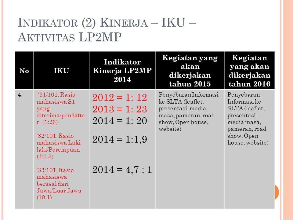 I NDIKATOR (2) K INERJA – IKU – A KTIVITAS LP2MP No IKU Indikator Kinerja LP2MP 2014 Kegiatan yang akan dikerjakan tahun 2015 Kegiatan yang akan diker