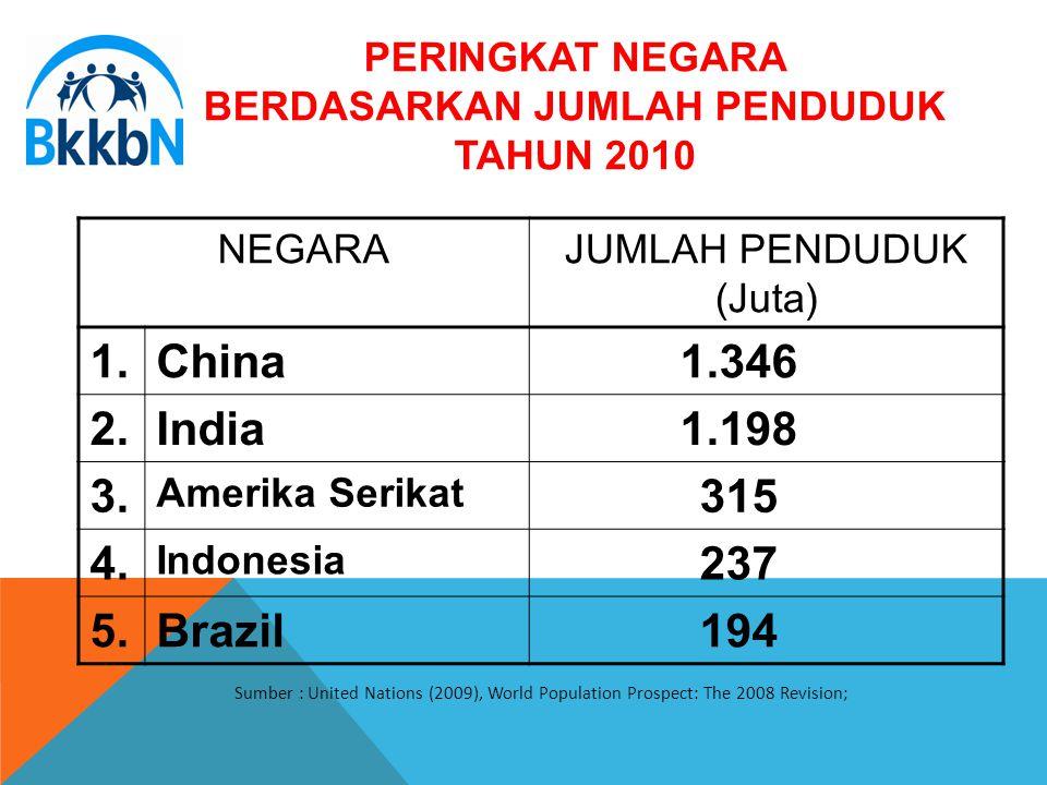 PERINGKAT NEGARA BERDASARKAN JUMLAH PENDUDUK TAHUN 2010 NEGARAJUMLAH PENDUDUK (Juta) 1.China 1.346 2.India 1.198 3. Amerika Serikat 315 4. Indonesia 2