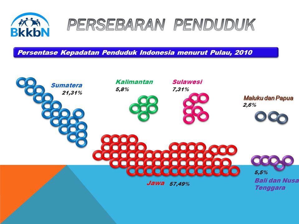 2,6% Bali dan Nusa Tenggara 5,5% Jawa 57,49% 21,31% Sumatera 5,8% Kalimantan 7,31% Sulawesi Persentase Kepadatan Penduduk Indonesia menurut Pulau, 2010 5