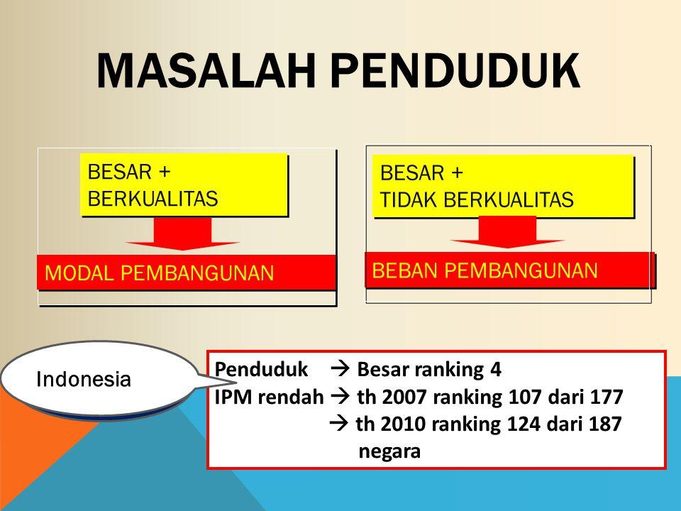 Indonesia MASALAH PENDUDUK BESAR + BERKUALITAS BESAR + BERKUALITAS MODAL PEMBANGUNAN BESAR + TIDAK BERKUALITAS BESAR + TIDAK BERKUALITAS BEBAN PEMBANGUNAN Penduduk  Besar ranking 4 IPM rendah  th 2007 ranking 107 dari 177  th 2010 ranking 124 dari 187 negara Indonesia