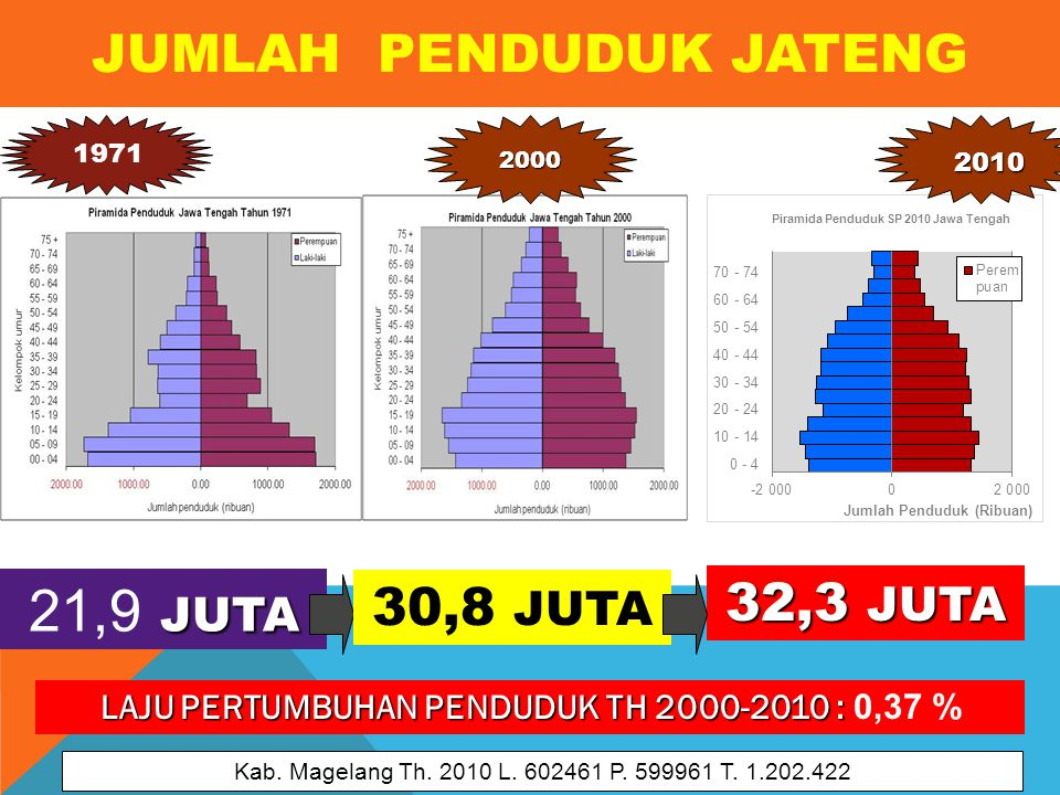 JUMLAH PENDUDUK JATENG 32,3 JUTA JUTA 21,9 JUTA 1971 LAJU PERTUMBUHAN PENDUDUK TH 2000-2010 : LAJU PERTUMBUHAN PENDUDUK TH 2000-2010 : 0,37 % 2010 2000 30,8 JUTA Kab.