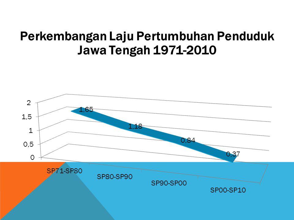 Perkembangan Laju Pertumbuhan Penduduk Jawa Tengah 1971-2010