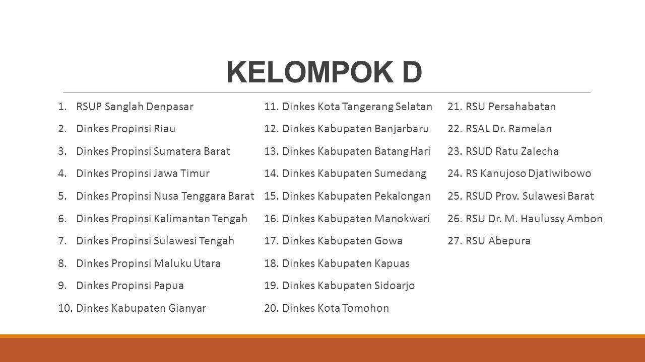 1.RSUP Sanglah Denpasar 2.Dinkes Propinsi Riau 3.Dinkes Propinsi Sumatera Barat 4.Dinkes Propinsi Jawa Timur 5.Dinkes Propinsi Nusa Tenggara Barat 6.D