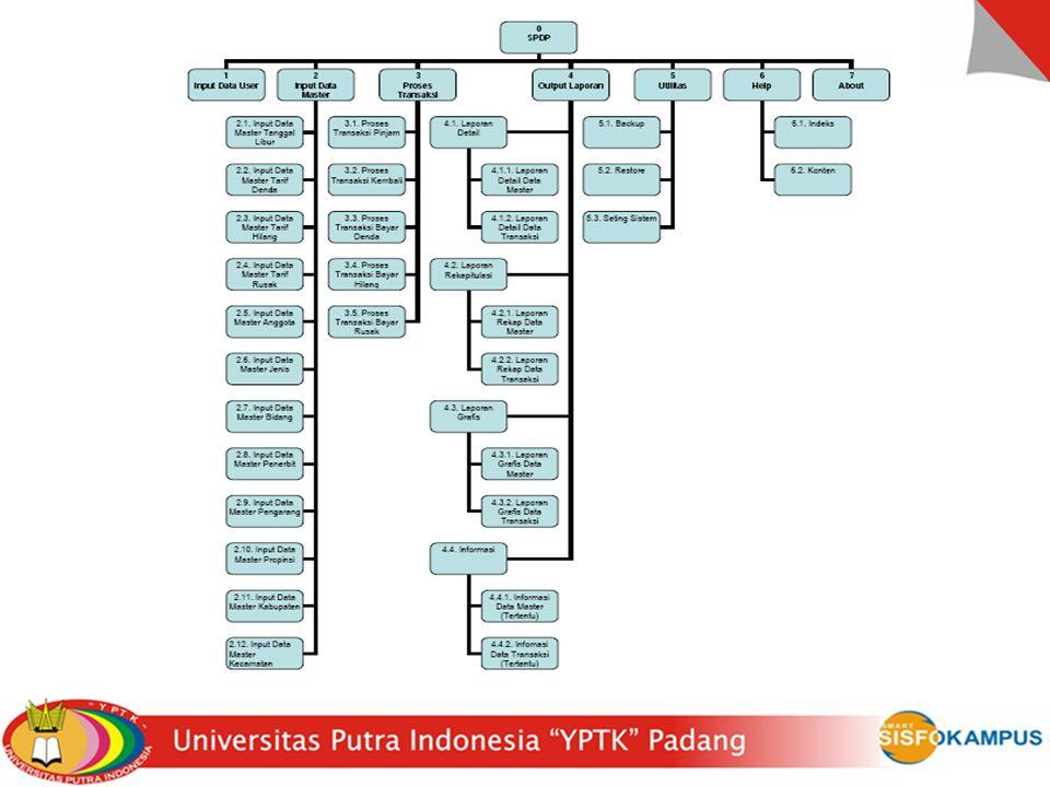 Tahapan Audit SI/TI (3)30