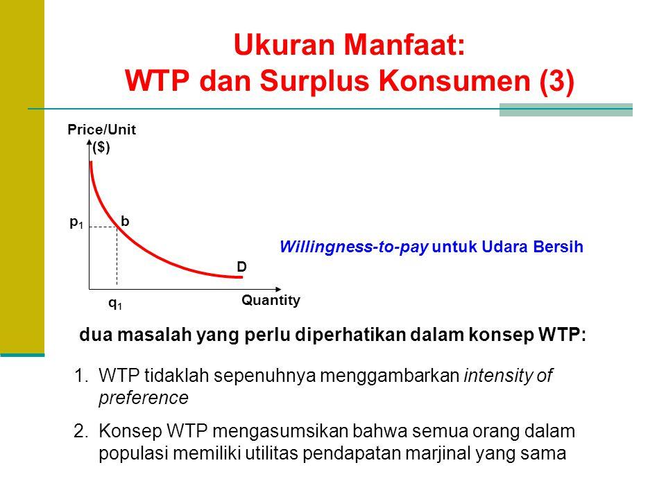 Ukuran Manfaat: WTP dan Surplus Konsumen (3) dua masalah yang perlu diperhatikan dalam konsep WTP: 1.WTP tidaklah sepenuhnya menggambarkan intensity o