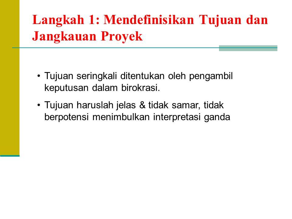 Langkah 3b: Menilai Komponen2 Biaya (4) 5.