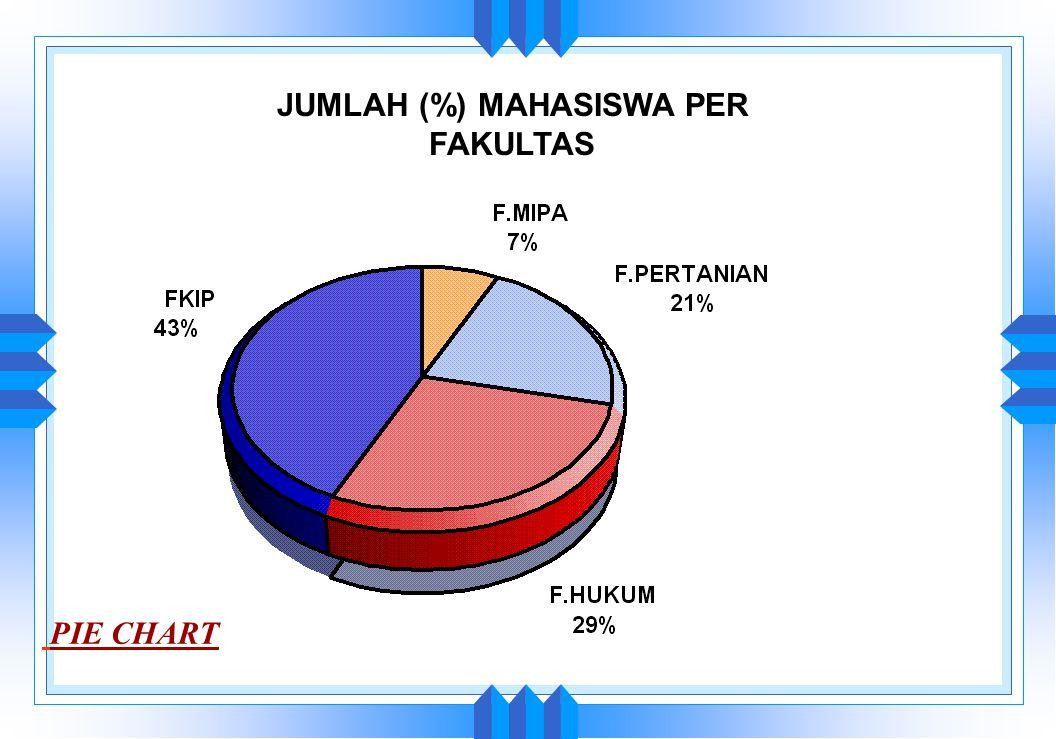 JUMLAH DOSEN FAKULTAS MIPA PER JURUSAN ORANGORANG 20 29 6 20 Grafik BALOK