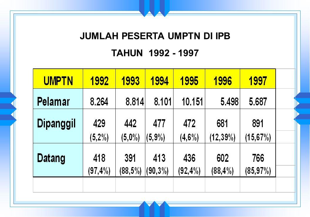 PERKEMBANGAN JUMLAH PESERTA U S M I, 1993 - 1998 1992 1993 1994 1995 1996 1997