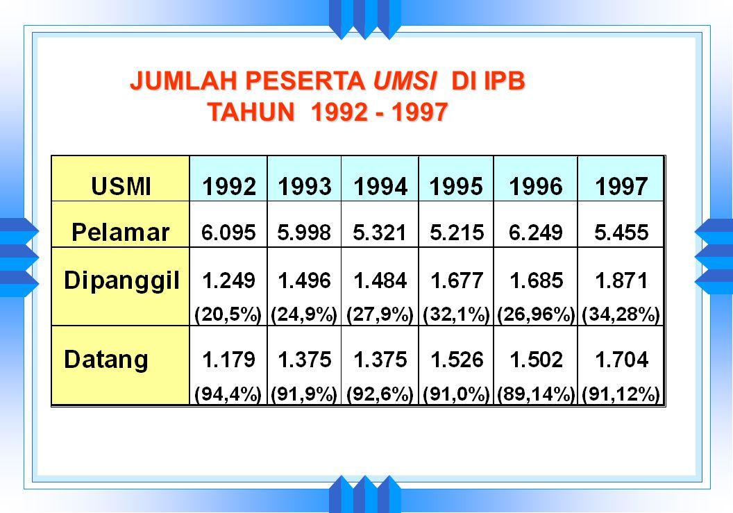JUMLAH PESERTA UMPTN DI IPB TAHUN 1992 - 1997 1992 1993 1994 1995 1996 1997