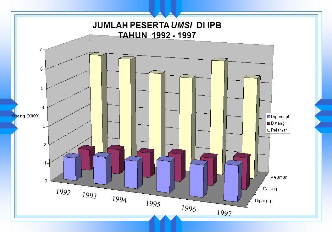 RASIO PELAMAR - DITERIMA MELALUI USMI DI IPB TAHUN 1992 - 1997