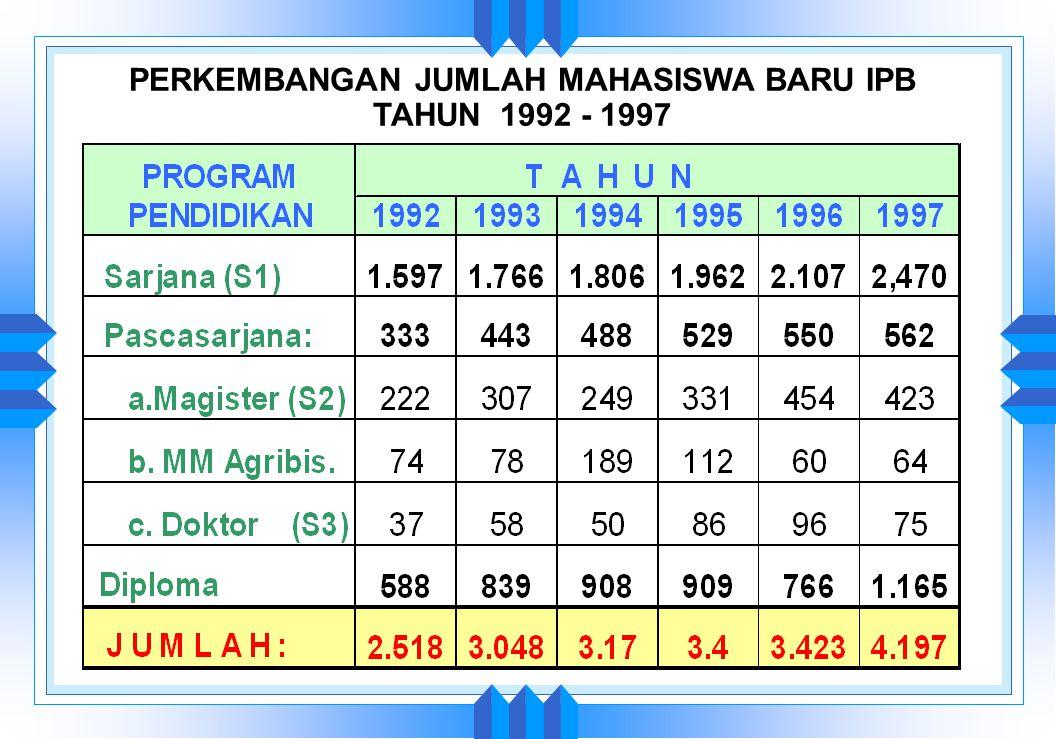 1992 1993 1994 1995 1996 1997 JUMLAH PESERTA UMSI DI IPB TAHUN 1992 - 1997