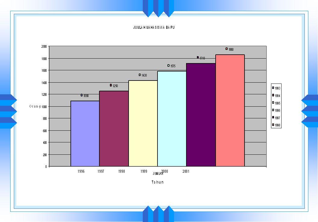 PERKEMBANGAN JUMLAH LULUSAN DAN PRODUKTIVITAS IPB, TAHUN 1992 - 1998