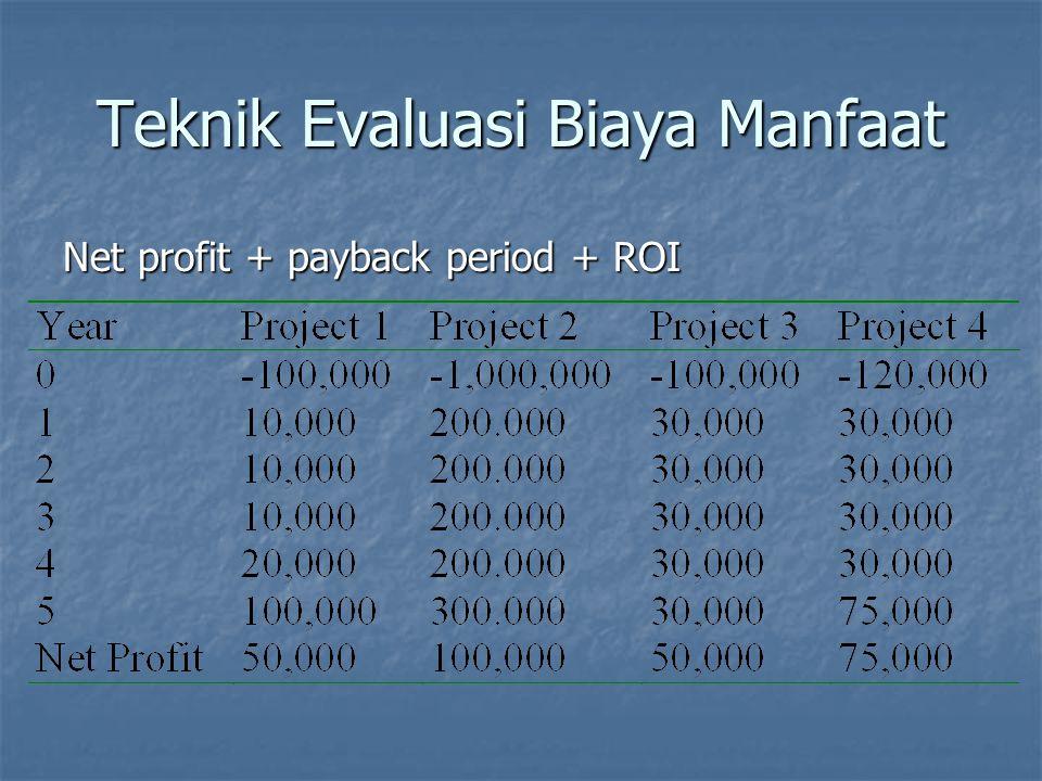 Teknik Evaluasi Biaya Manfaat Net profit + payback period + ROI ROI isProject 1 = 10%Project 2 = 2% Project 3 = 10% Project 4 = 12.5%