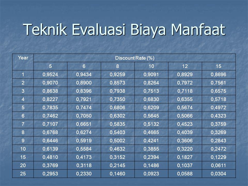 Teknik Evaluasi Biaya Manfaat Year Project 1 Cash Flow Discount Factor @ 10 % Discounted Cash Flow 0-1000001,0000-100000 1100000,90919091 2100000,82648264 3100000,75137513 4200000,683013660 Net Profit = 50000 NPV= 618