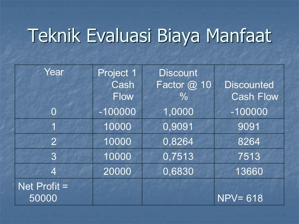 Teknik Evaluasi Biaya Manfaat year Discount Factor Discounted Cash Flow Project 2Project 3Project 4 01,0000-1000000-100000-120000 10,909118182027273 20,826416528024792 30,751315026022539 40,68313660020490 50,62091862701862746568 NPV-1797701372121662