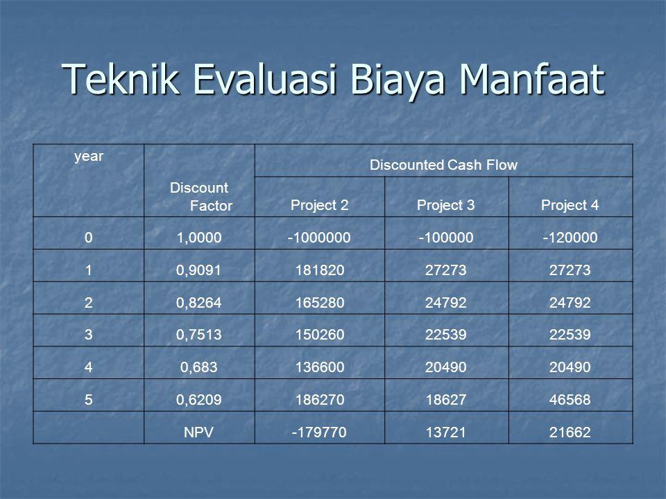Teknik Evaluasi Biaya Manfaat Internal rate of return (IRR) Internal rate of return (IRR) Menghasilkan pengukuran profit / keuntungan seperti pengembalian persen Menghasilkan pengukuran profit / keuntungan seperti pengembalian persen Hal ini langsung dibandingkan dengan nilai bunga bank Hal ini langsung dibandingkan dengan nilai bunga bank IRR digunakan yang berhubungan dengan NPV IRR digunakan yang berhubungan dengan NPV