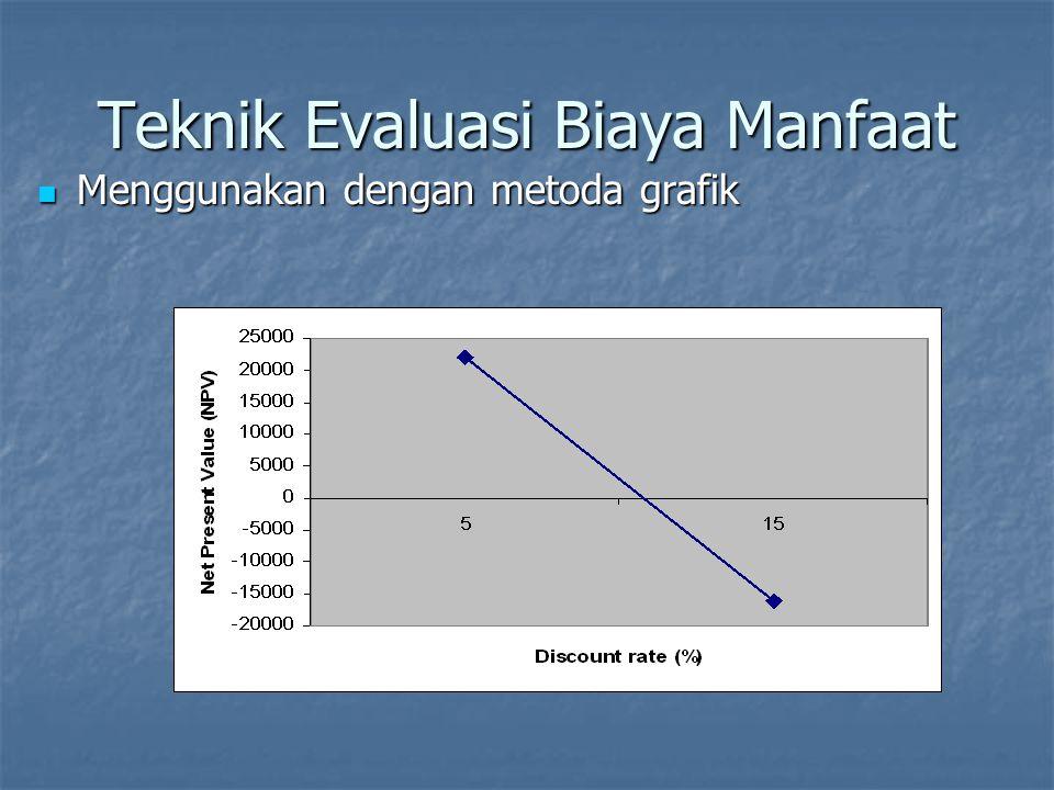 Teknik Evaluasi Biaya Manfaat NPV dan IRR bukan solusi yang lengkap NPV dan IRR bukan solusi yang lengkap Simpanan uang, prediksi pendapatan masa depan, konteks organisasi semua harus dipertimbangkan.