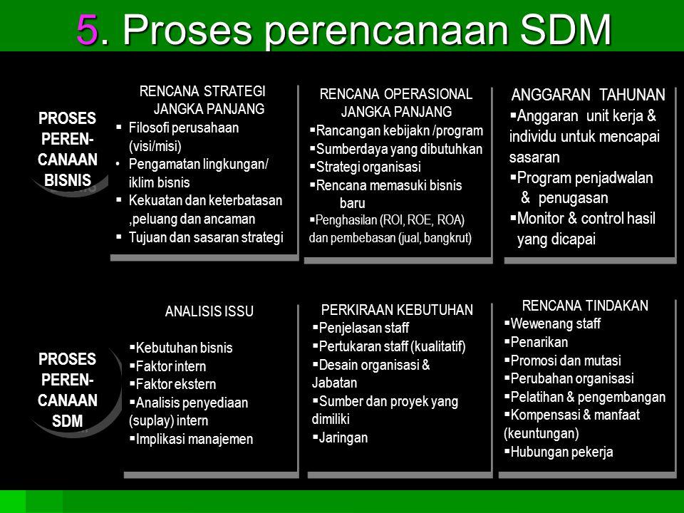 5. Proses perencanaan SDM PROSES PEREN- CANAAN BISNIS RENCANA STRATEGI JANGKA PANJANG  Filosofi perusahaan (visi/misi) Pengamatan lingkungan/ iklim b