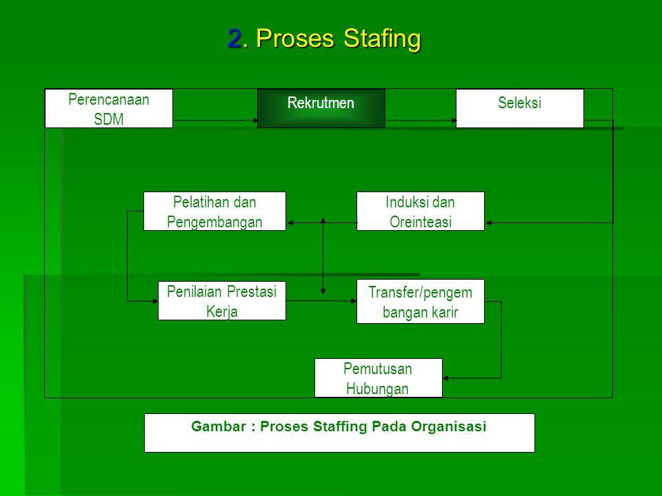 Perencanaan SDM Induksi dan Oreinteasi RekrutmenSeleksi Pelatihan dan Pengembangan Penilaian Prestasi Kerja Transfer/pengem bangan karir Pemutusan Hub