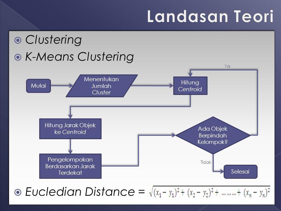  Clustering  K-Means Clustering  Eucledian Distance =  Clustering  K-Means Clustering  Eucledian Distance = Mulai Selesai Menentukan Jumlah Clus