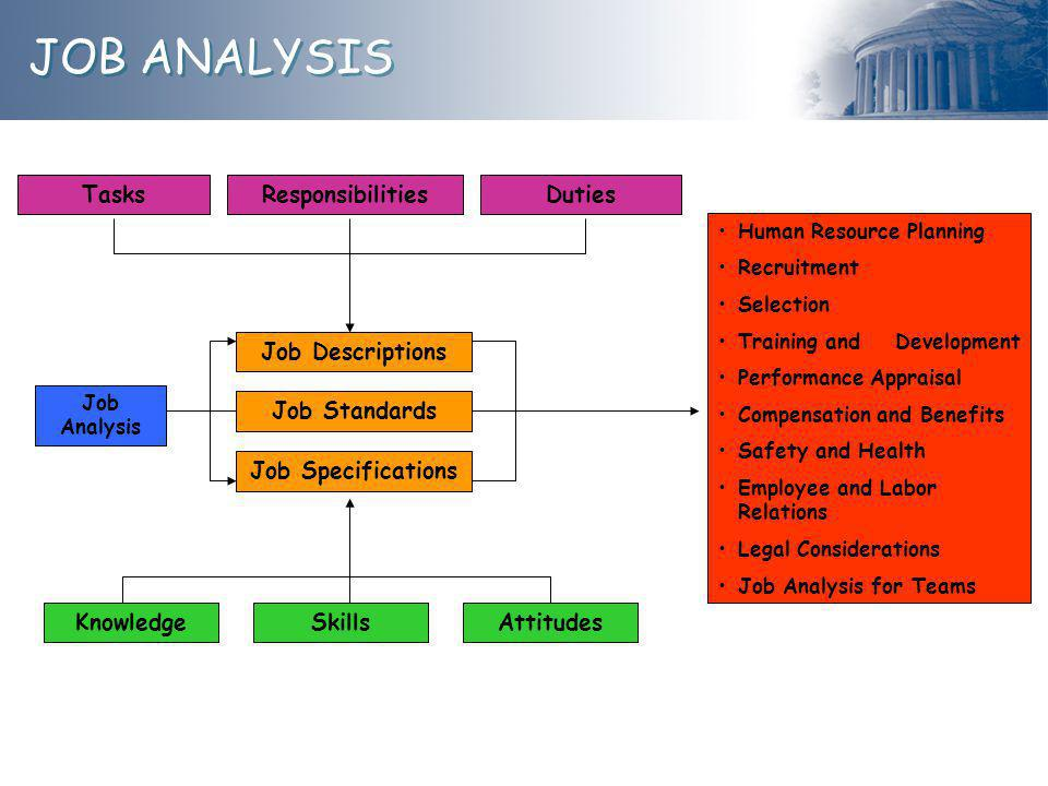 JOB ANALYSIS TasksResponsibilitiesDuties Job Analysis Job Descriptions Job Specifications KnowledgeSkillsAttitudes Human Resource Planning Recruitment Selection Training and Development Performance Appraisal Compensation and Benefits Safety and Health Employee and Labor Relations Legal Considerations Job Analysis for Teams Job Standards