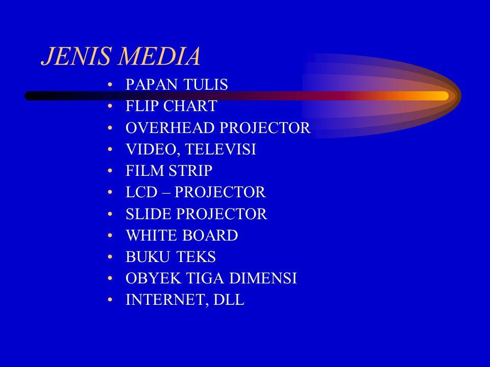 JENIS MEDIA PAPAN TULIS FLIP CHART OVERHEAD PROJECTOR VIDEO, TELEVISI FILM STRIP LCD – PROJECTOR SLIDE PROJECTOR WHITE BOARD BUKU TEKS OBYEK TIGA DIMENSI INTERNET, DLL