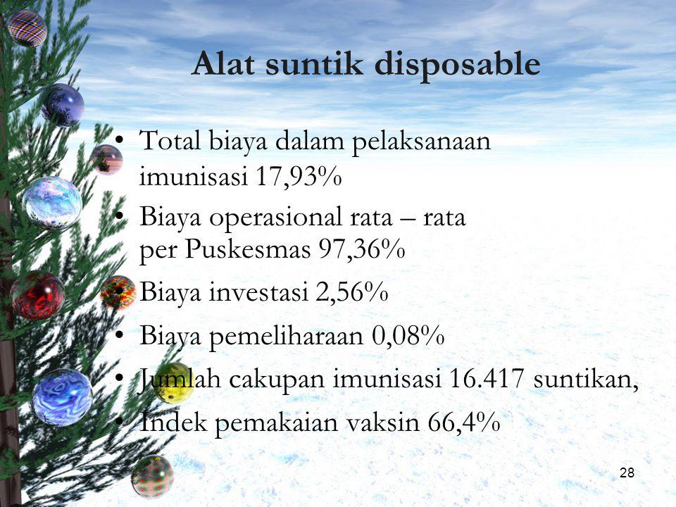 28 Alat suntik disposable Total biaya dalam pelaksanaan imunisasi 17,93% Biaya operasional rata – rata per Puskesmas 97,36% Biaya investasi 2,56% Biay