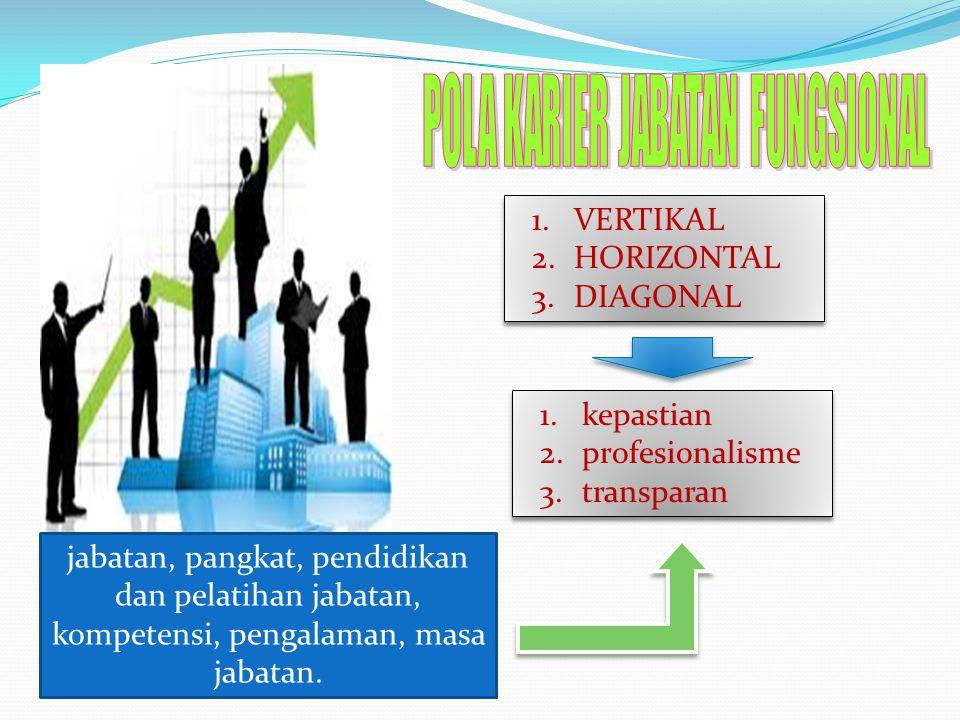 1.kepastian 2.profesionalisme 3.transparan 1.kepastian 2.profesionalisme 3.transparan 1.VERTIKAL 2.HORIZONTAL 3.DIAGONAL 1.VERTIKAL 2.HORIZONTAL 3.DIA