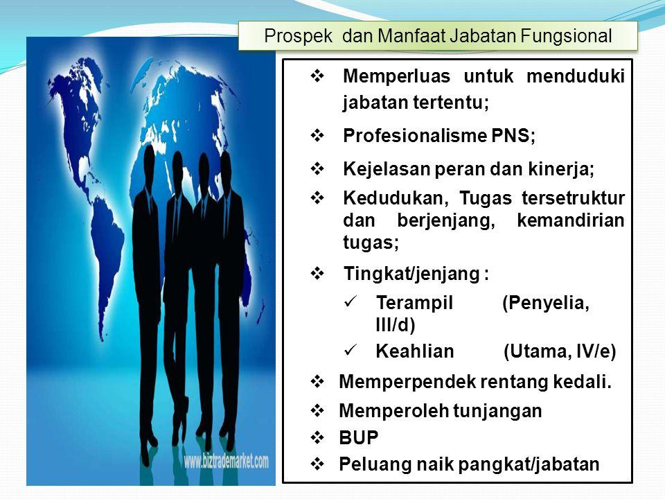  Memperluas untuk menduduki jabatan tertentu;  Profesionalisme PNS;  Kejelasan peran dan kinerja;  Kedudukan, Tugas tersetruktur dan berjenjang, k