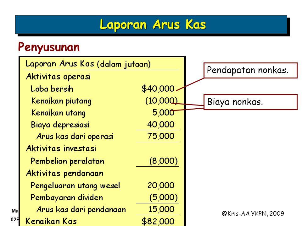 Materi 02B-31 @Kris-AA YKPN, 2009 Penyusunan Pendapatan nonkas. Biaya nonkas. Laporan Arus Kas