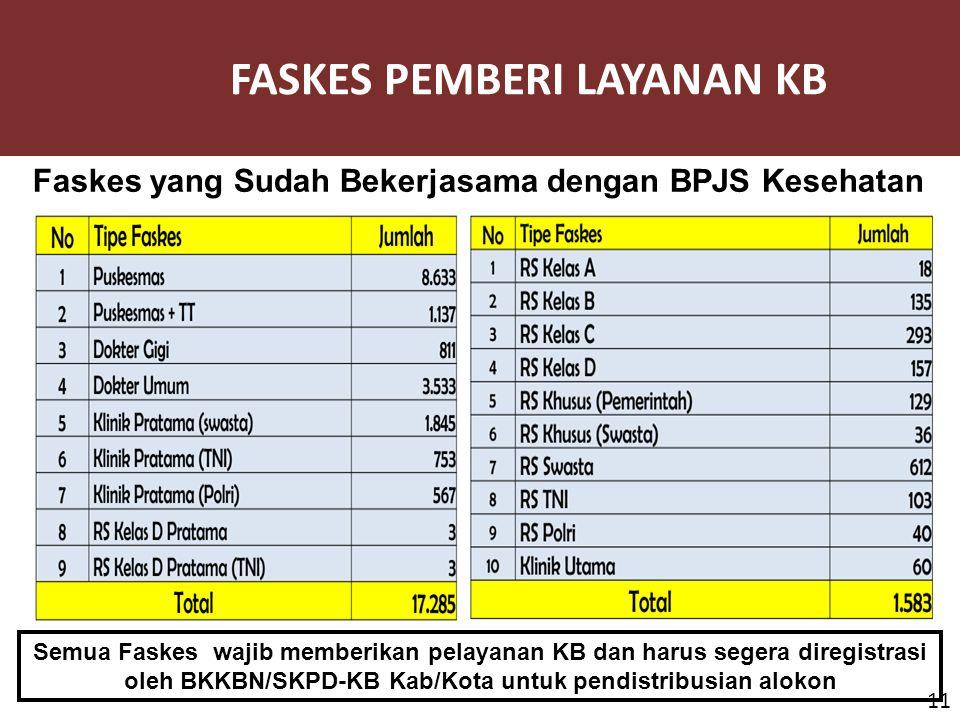 FASKES PEMBERI LAYANAN KB 11 Semua Faskes wajib memberikan pelayanan KB dan harus segera diregistrasi oleh BKKBN/SKPD-KB Kab/Kota untuk pendistribusia