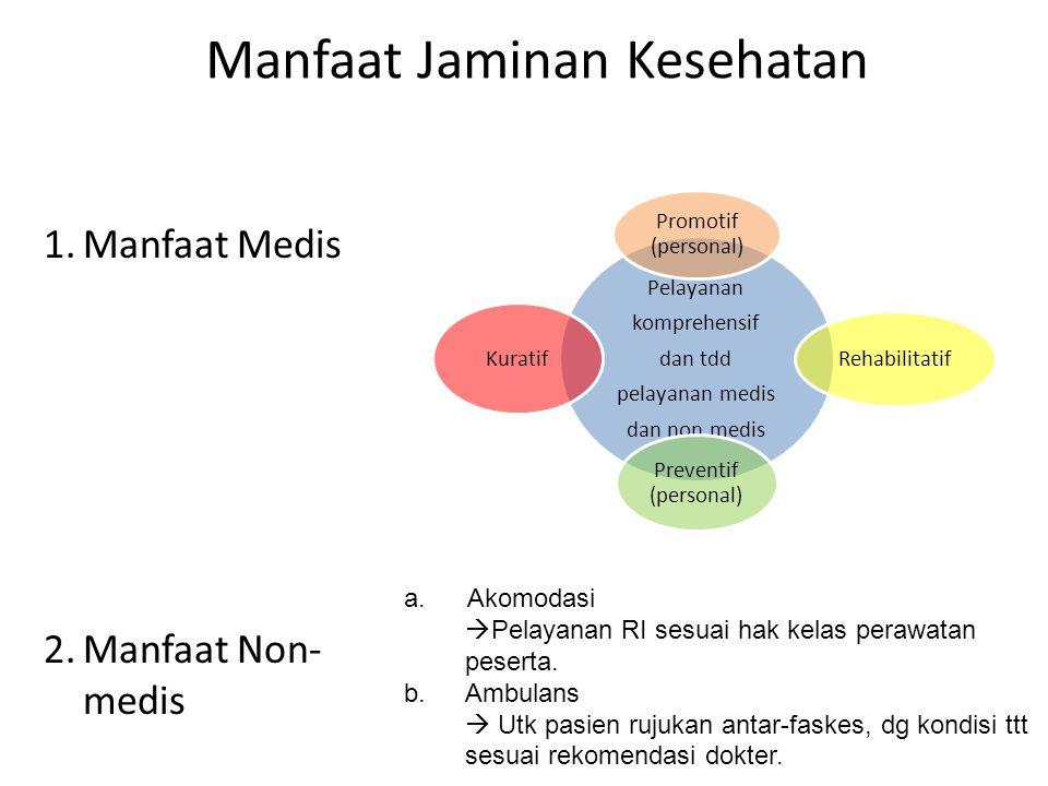 Manfaat Jaminan Kesehatan 1.Manfaat Medis 2.Manfaat Non- medis a.Akomodasi  Pelayanan RI sesuai hak kelas perawatan peserta. b.Ambulans  Utk pasien