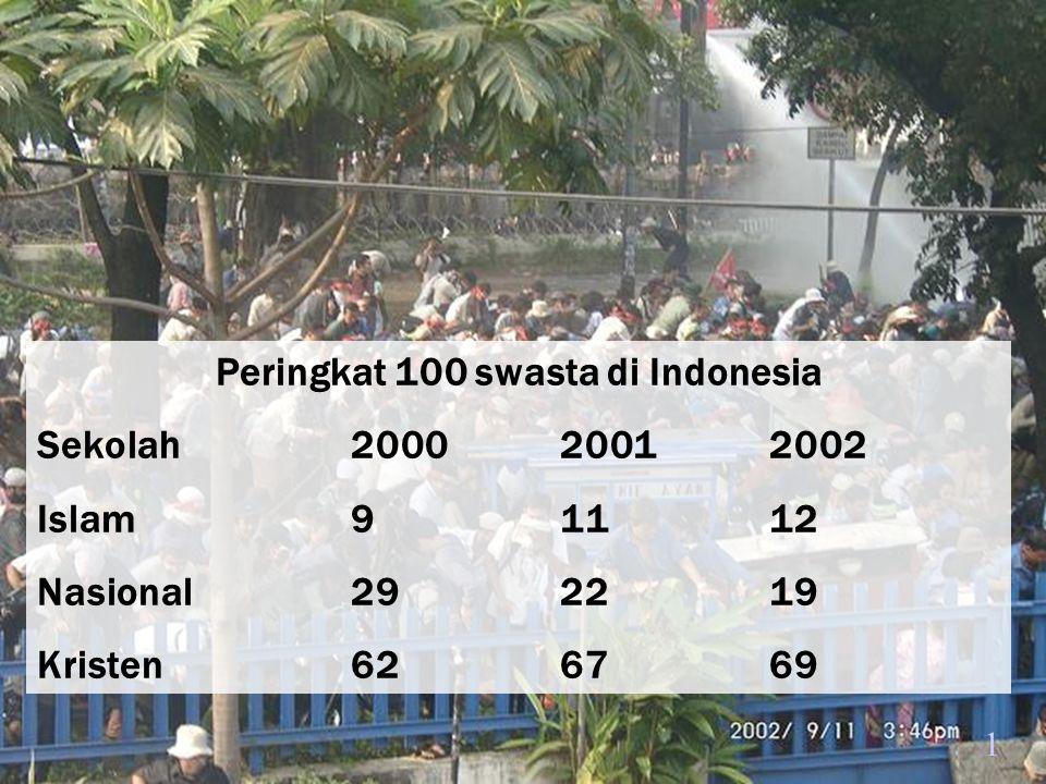 1 Peringkat 100 swasta di Indonesia Sekolah200020012002 Islam91112 Nasional292219 Kristen626769