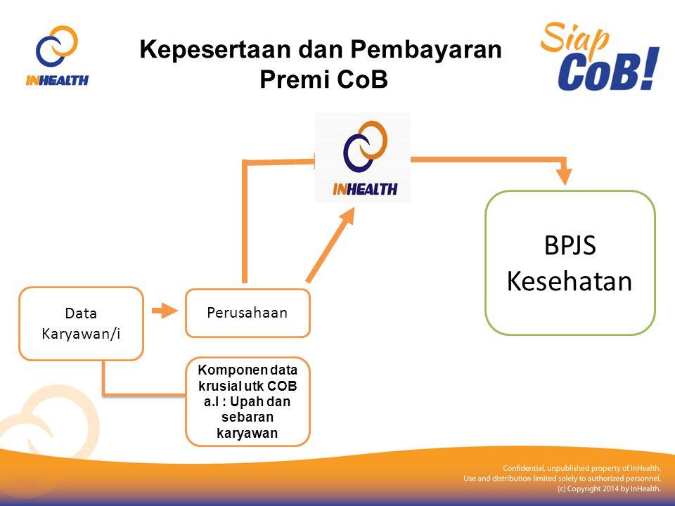 Kepesertaan dan Pembayaran Premi CoB Data Karyawan/i Komponen data krusial utk COB a.l : Upah dan sebaran karyawan BPJS Kesehatan Perusahaan