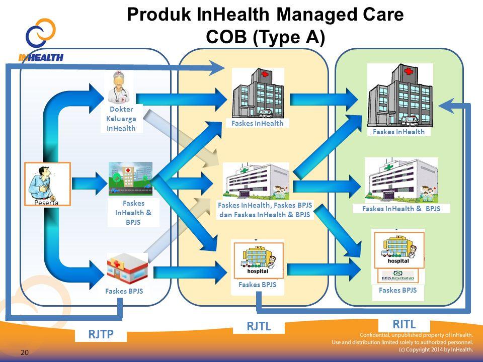 Produk InHealth Managed Care COB (Type A) Peserta Faskes BPJS Faskes InHealth & BPJS Faskes InHealth Dokter Keluarga InHealth RJTP RJTL RITL Faskes BP