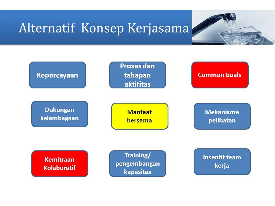 Alternatif Konsep Kerjasama Kemitraan Kolaboratif Training/ pengembangan kapasitas Manfaat bersama Proses dan tahapan aktifitas Common Goals Mekanisme