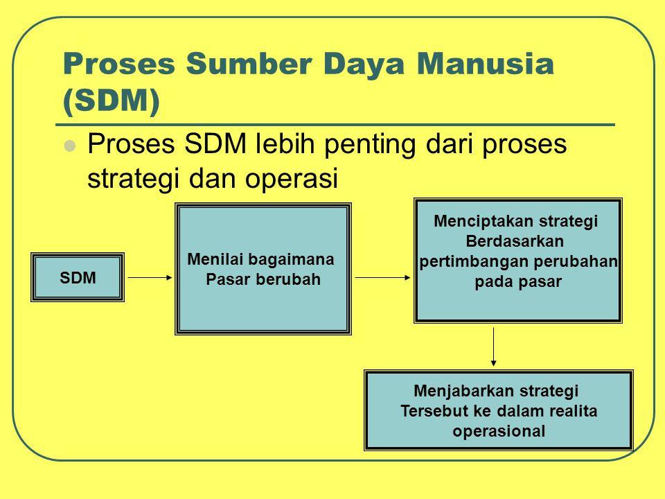 Proses Sumber Daya Manusia (SDM) Proses SDM lebih penting dari proses strategi dan operasi SDM Menilai bagaimana Pasar berubah Menciptakan strategi Be