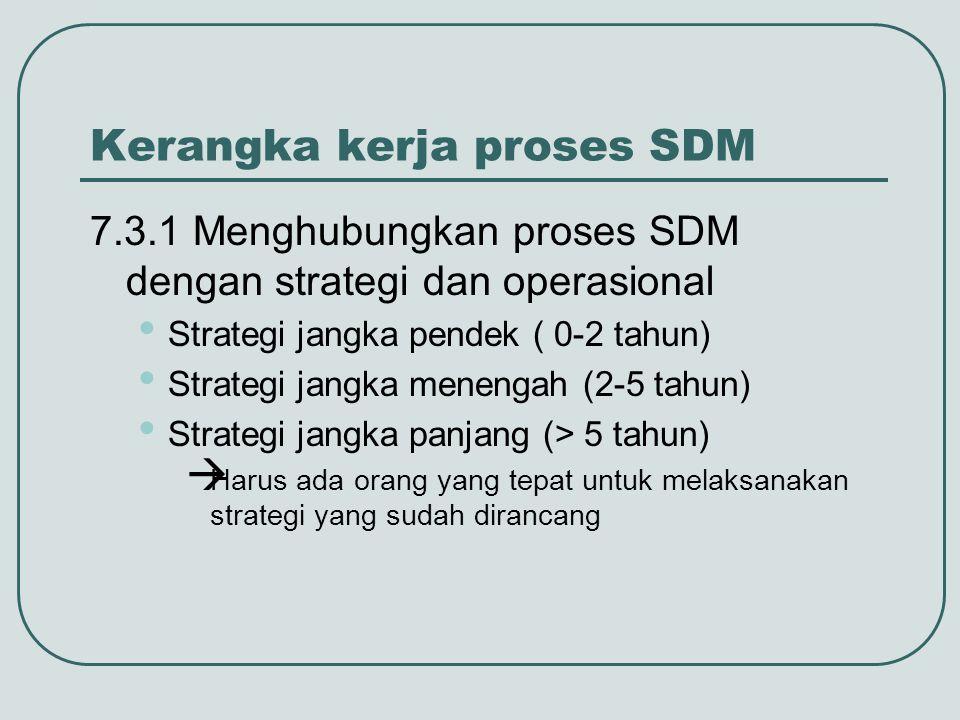 Kerangka kerja proses SDM 7.3.1 Menghubungkan proses SDM dengan strategi dan operasional Strategi jangka pendek ( 0-2 tahun) Strategi jangka menengah
