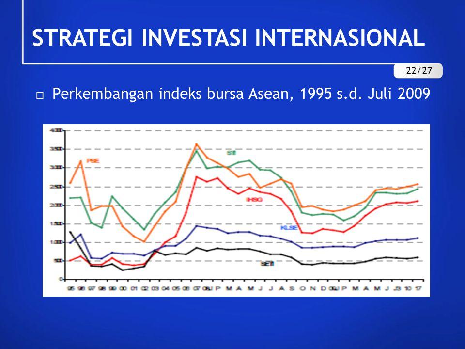  Perkembangan indeks bursa Asean, 1995 s.d. Juli 2009 STRATEGI INVESTASI INTERNASIONAL 22/27