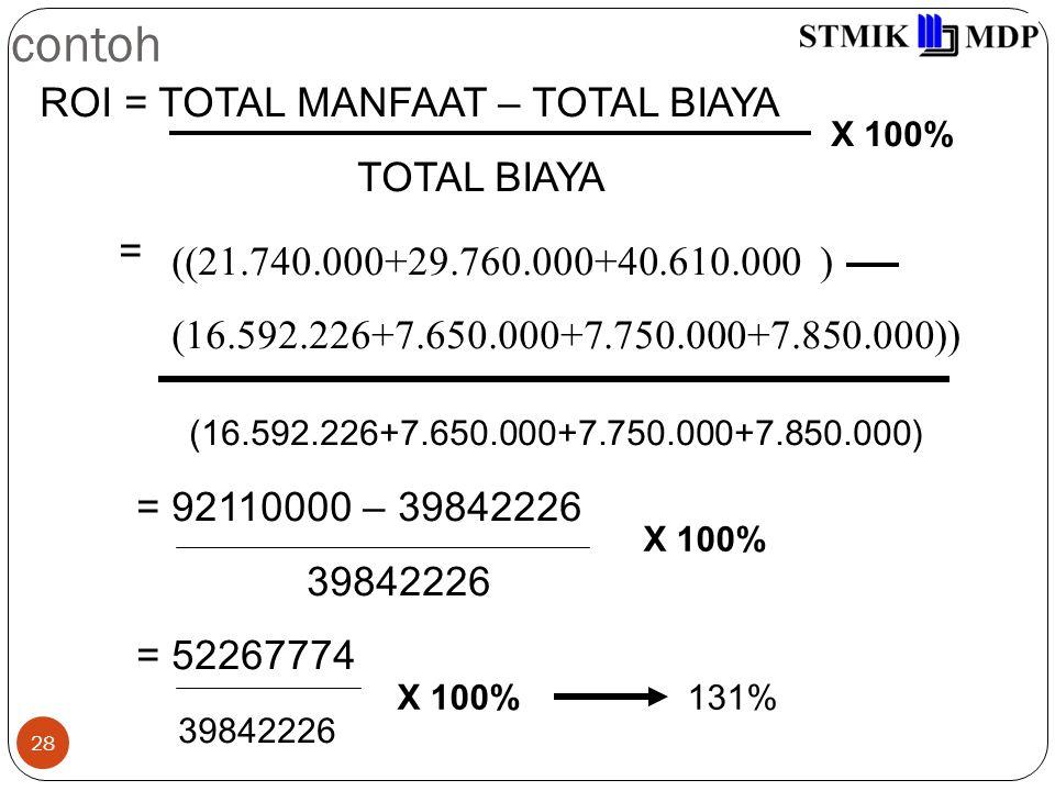 28 contoh ROI = TOTAL MANFAAT – TOTAL BIAYA TOTAL BIAYA = ((21.740.000+29.760.000+40.610.000 ) (16.592.226+7.650.000+7.750.000+7.850.000)) (16.592.226+7.650.000+7.750.000+7.850.000) = 92110000 – 39842226 39842226 = 52267774 39842226 X 100% 131%