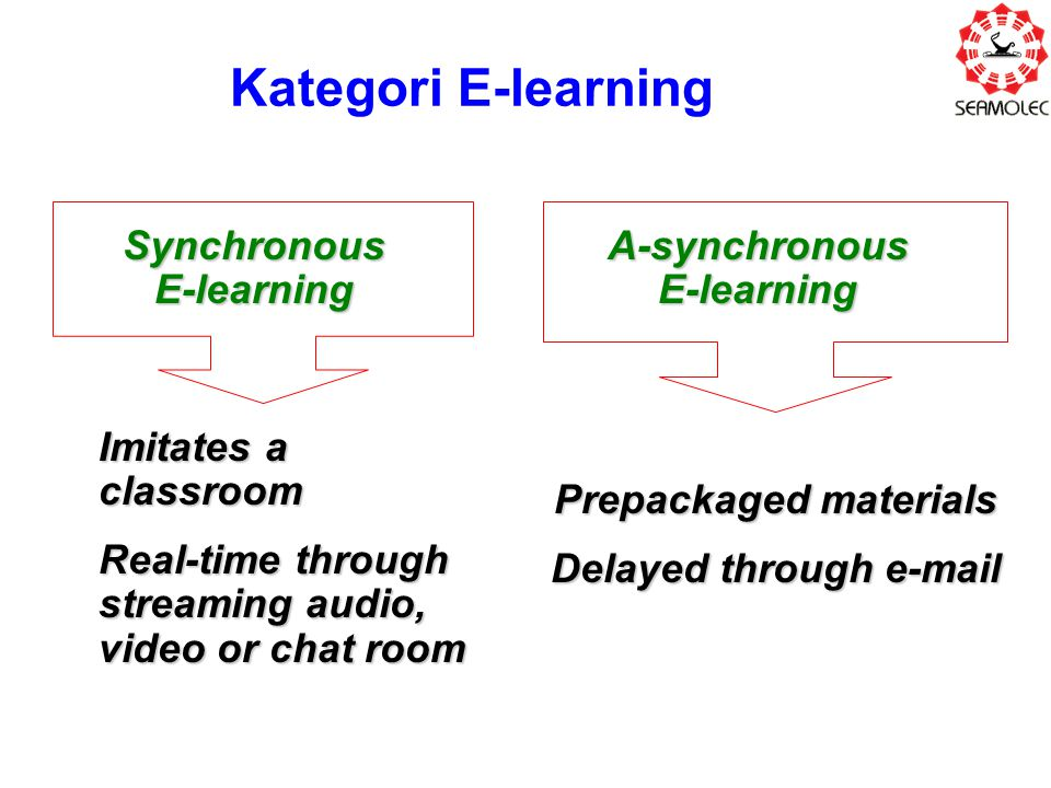 Kategori E-learning Synchronous E-learning A-synchronous E-learning Imitates a classroom Real-time through streaming audio, video or chat room Prepack