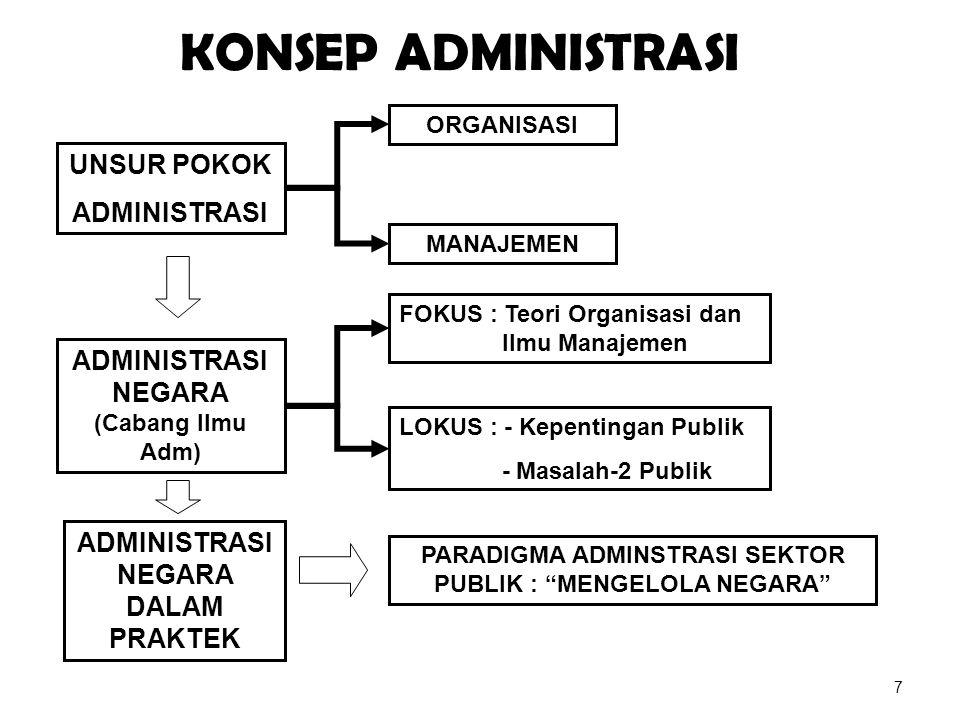 Administrasi Publik Administrasi Publik adalah penyelenggaraan atau kegiatan pemerintahan negara : government in action (lihat Guzman kutip Leveriza, 1990) 28