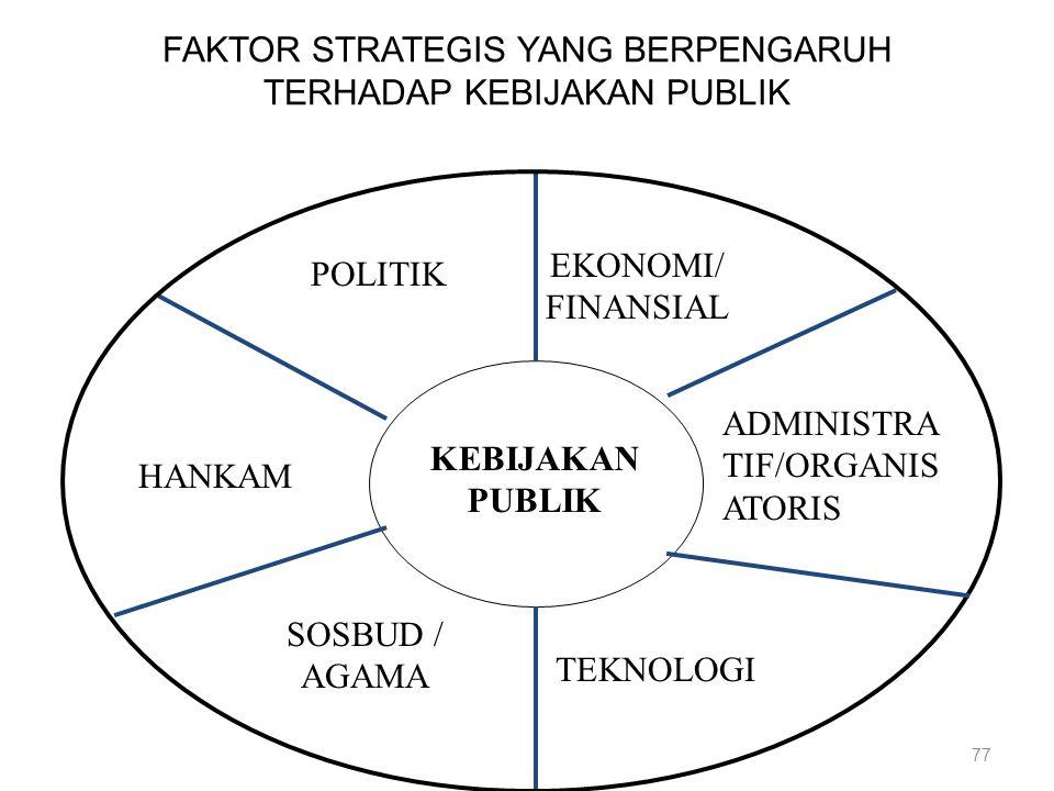 77 FAKTOR STRATEGIS YANG BERPENGARUH TERHADAP KEBIJAKAN PUBLIK POLITIK EKONOMI/ FINANSIAL KEBIJAKAN PUBLIK HANKAM SOSBUD / AGAMA TEKNOLOGI ADMINISTRA