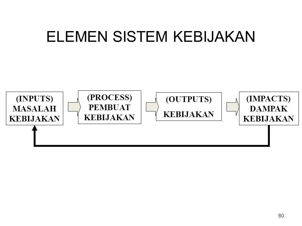 ELEMEN SISTEM KEBIJAKAN 80 (INPUTS) MASALAH KEBIJAKAN (OUTPUTS) KEBIJAKAN (PROCESS) PEMBUAT KEBIJAKAN (IMPACTS) DAMPAK KEBIJAKAN