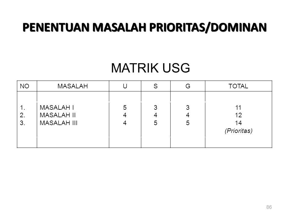 PENENTUAN MASALAH PRIORITAS/DOMINAN 86 MATRIK USG NOMASALAHUSGTOTAL 1. 2. 3. MASALAH I MASALAH II MASALAH III 544544 345345 345345 11 12 14 (Prioritas