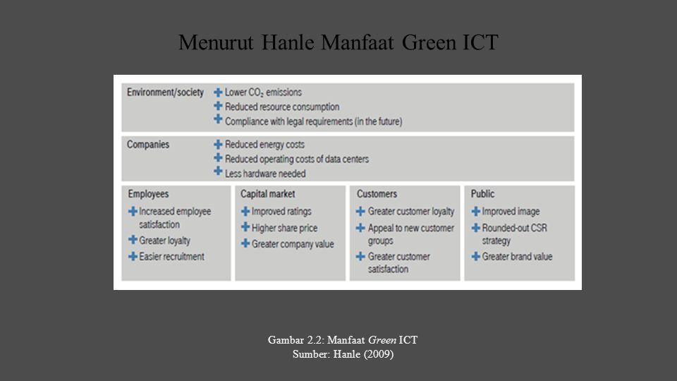 Menurut Hanle Manfaat Green ICT ❖ Manfaat green ICT bagi lingkungan mengurangi emisi karbondioksida mengurangi komsumsi sumber daya penaati peraturan (di masa depan) ❖ Manfaat green ICT bagi perusahaan hemat beban listrik mengurangi beban operasi data center membutuhkan lebih sedikit hardware