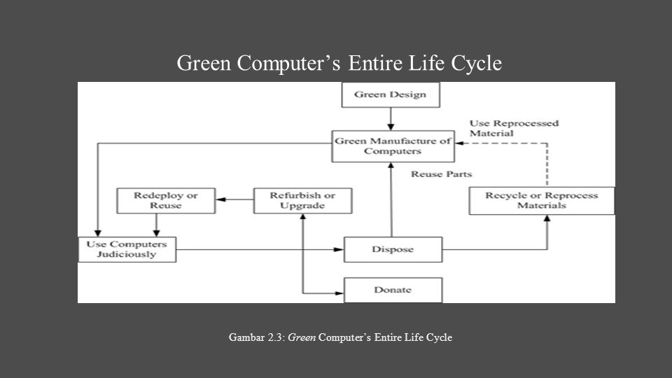 Green Computer's Entire Life Cycle Gambar 2.3: Green Computer's Entire Life Cycle