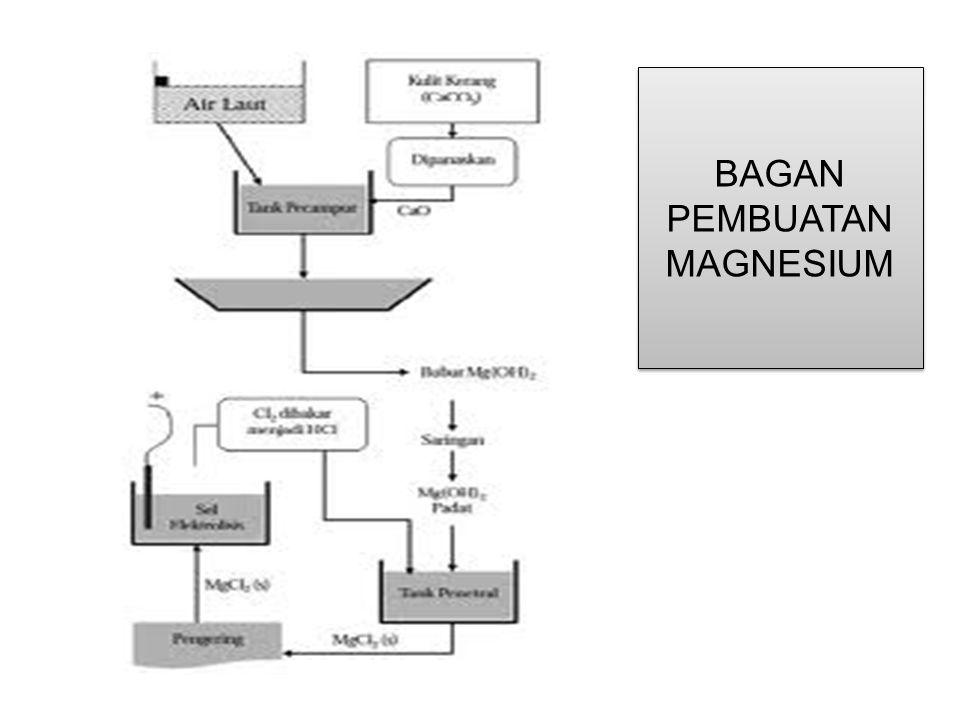 BAGAN PEMBUATAN MAGNESIUM