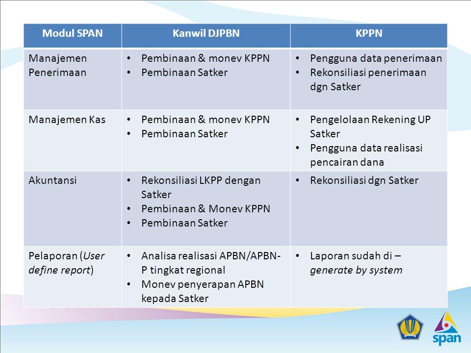 Landasan Teori Pengembangan Tupoksi Kanwil & KPPN Job enlargement dan job enrichment, ada beberapa jenis pengembangan yakni : menjadi  (uncoupling) menjadi  (unstacking) menjadi  (emerging)