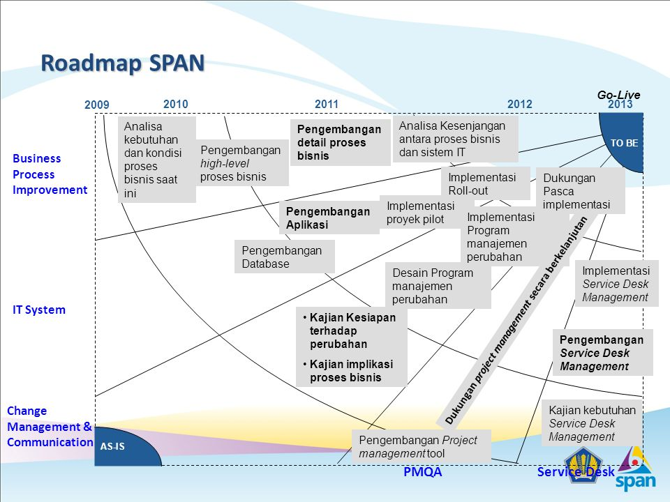Roadmap SPAN IT System Service Desk Business Process Improvement PMQA AS-IS TO BE 2010201120122013 Change Management & Communication Analisa kebutuhan